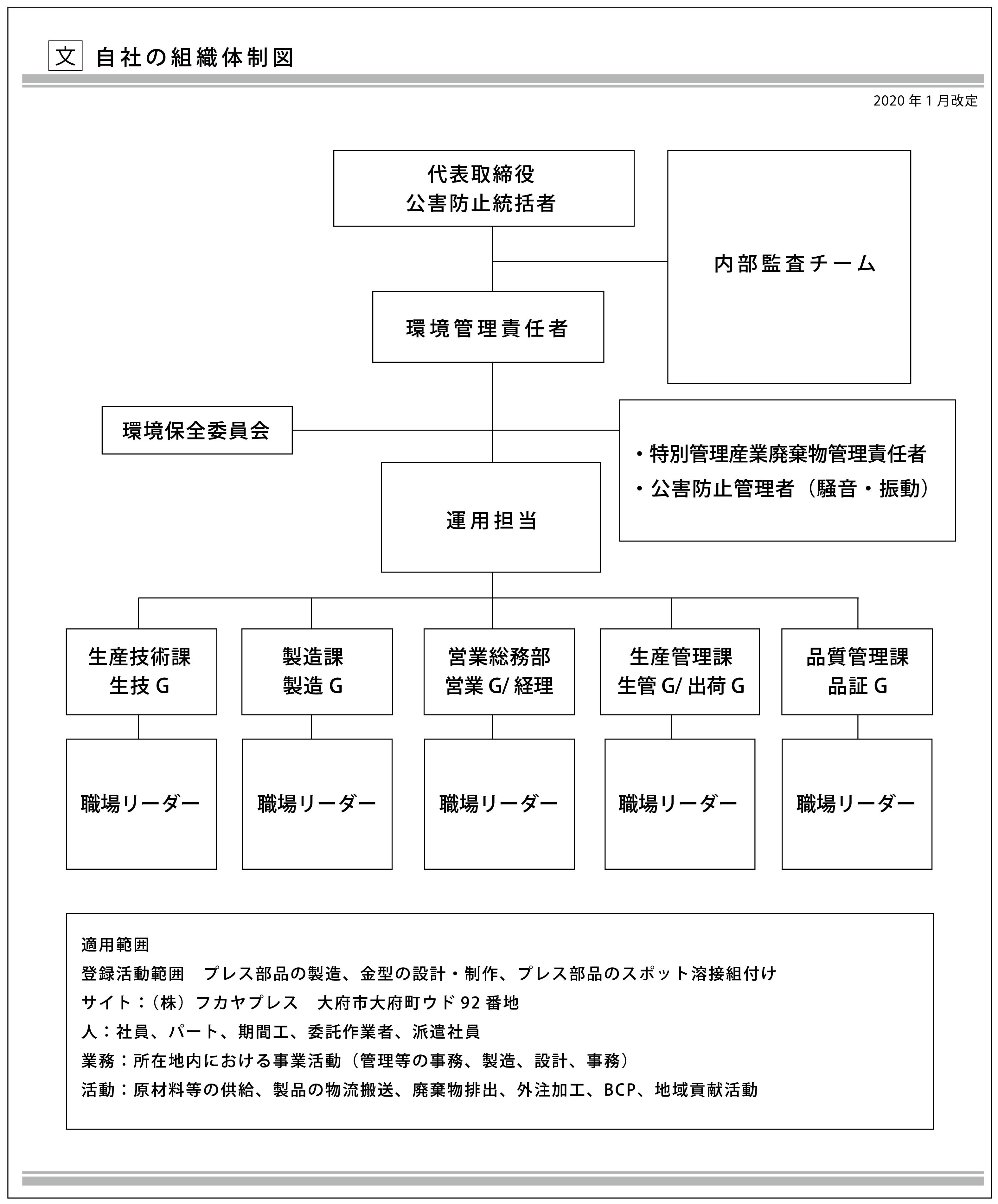 自社の組織体制図
